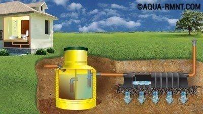 Септик также позволяет оптимально решить проблему канализации в бане
