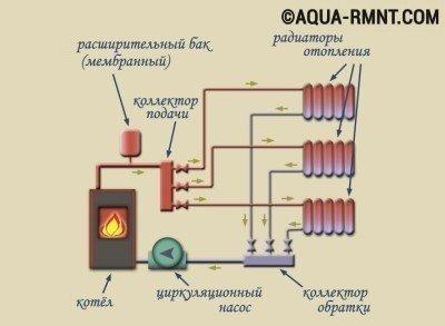 Водяная система отопления: коллекторная система