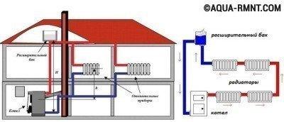 Схема расположения открытой системы отопления
