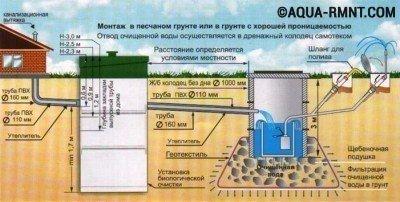 """Схема септика """"Биокси"""" при использовании для полива газона или грядок"""