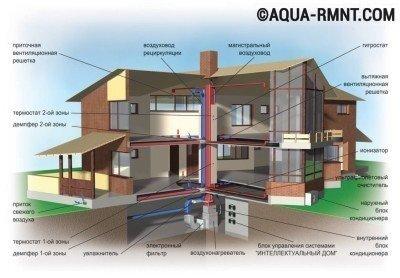 Целостная система воздушного отопления