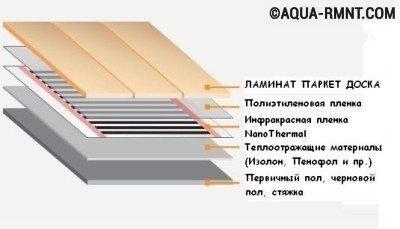 Схема укладки инфракрасного теплого пола под линолеум или ковролин