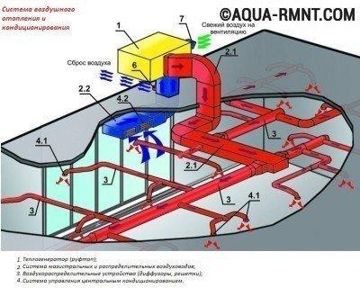 Системы воздушного отопления: воздухораспределитель