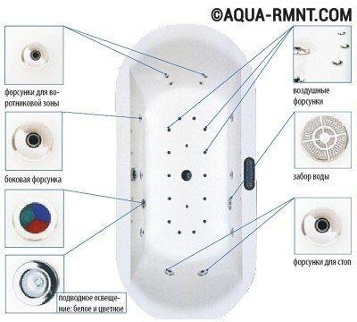 Схема размещения форсунок гидромассажной ванны