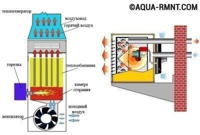 Системы воздушного отопления: теплогенератор