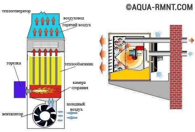 Обзор тепловых пушек с теплообменником теплообменные аппараты цены ярославль каталог товаров