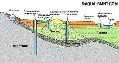 Схема скважины абиссинского колодца