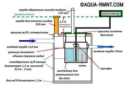 На схеме показано движение жидкости внутри септика и технология ее очистки