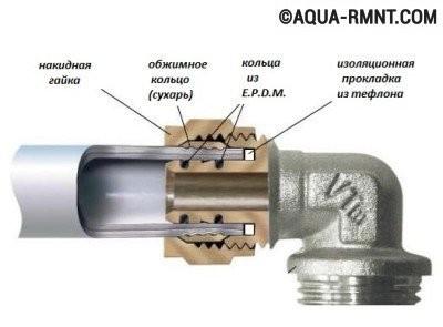Соединяем металлическую и пластиковую трубу