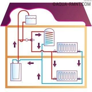 Открытая система отопления: принцип действия такой схемы + обзор сильных/слабых сторон