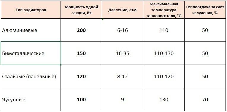 Таблица параметров радиаторов