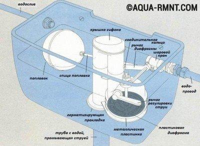 Схема устройства сливного бачка унитаза