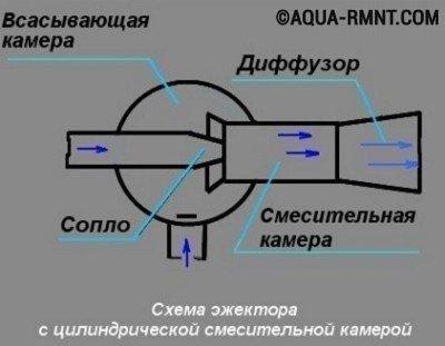 Эжектор для насосной станции: схема устройства