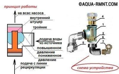 Эжектор для насосной станции: схема самостоятельной сборки