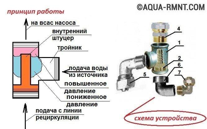 Эжектор для насосной станции:
