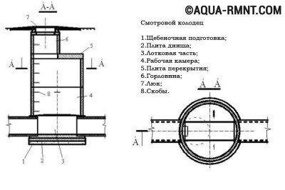 Смотровой колодец: схема устройства
