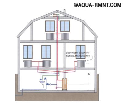 Двухтрубная система отопления: пример использования