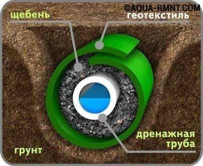 Устройство дренажной трубы - практичное решение для избавления от лишней влаги