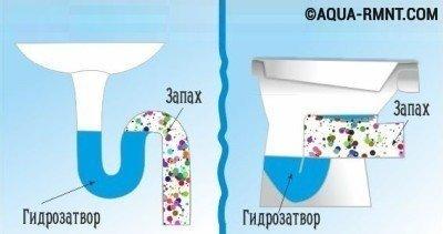 Как убрать запах канализации в ванной