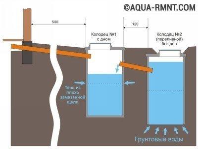 Грунтовых гидроизоляция внутри подвала вод от