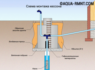 Кессон для скважины своими руками: устройство конструкции