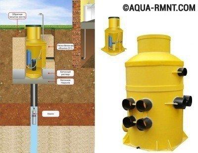 Обустройство водной скважины: пластиковый кессон