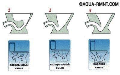 Существует три основных вида чаш