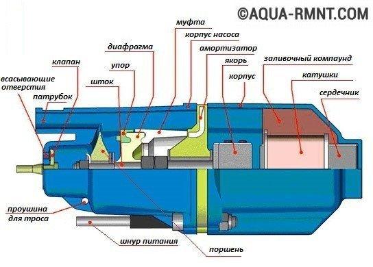 Схема устройства насоса ручеек