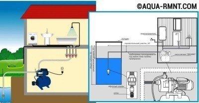 Схема установки с погружным насосом