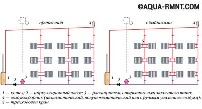 Пример вертикальной однотрубной системы с верхней разводкой