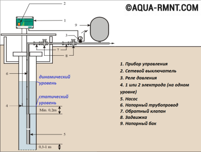 Перед опусканием насоса определяют статический и динамический уровни воды