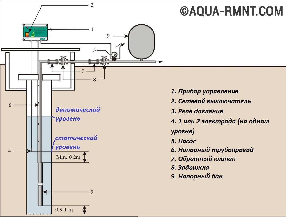 схема установки гидроаккумулятора на глубинный насос