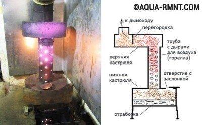 Печка на отработке с водяным контуНовогодние игрушки