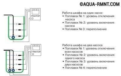 Схема управления дренажным насосом