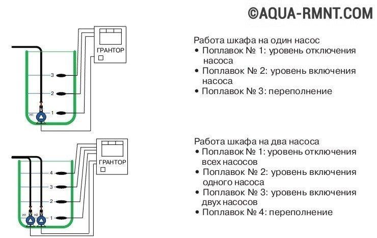 Схема управления дренажным