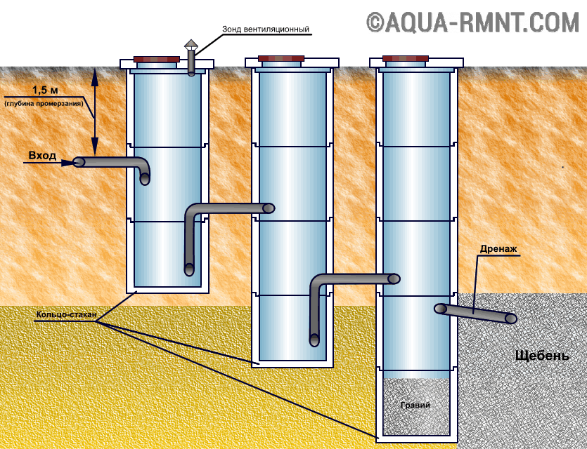 Септик из бетонный колец