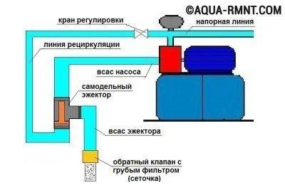 Схема включения эжектора в линию насосной станции