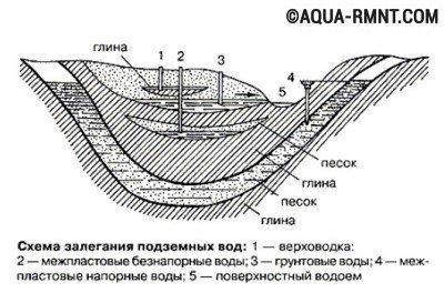 Поиск воды под скважину: схема расположения подземных вод