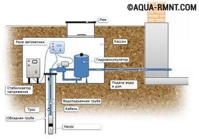 Обустройство водяной скважины: схема сооружения