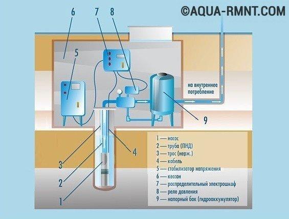 Обустройство водяной скважины:
