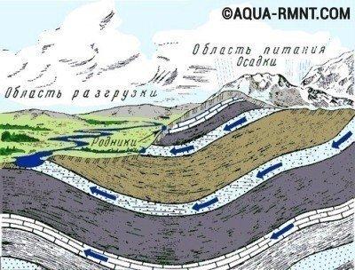В земле может пролегать несколько водоносных слоев
