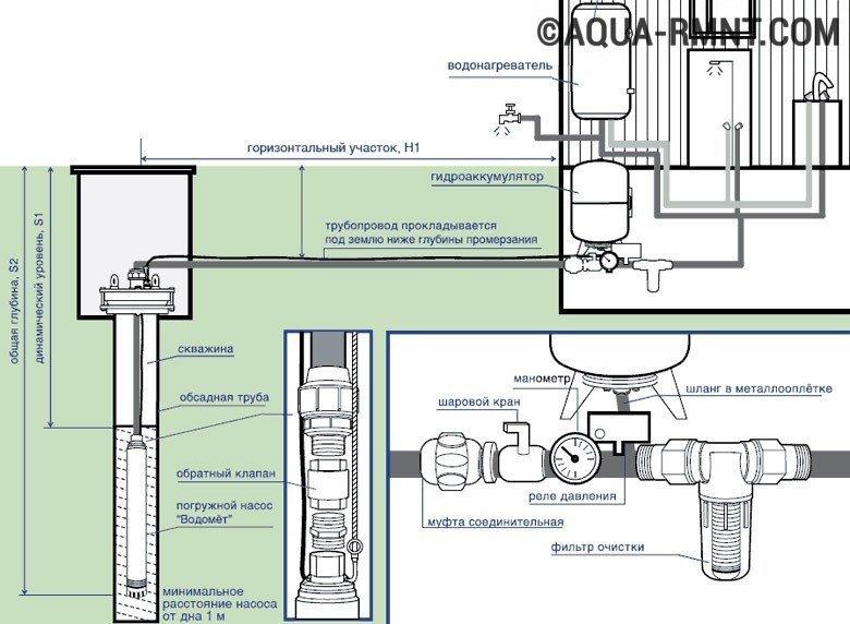 Схема водоснабжения дома из