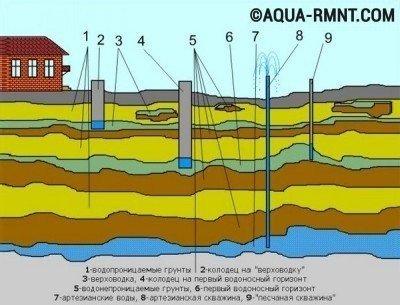 Бурение скважины на участке позволяет обустроить автономную систему водоснабжения