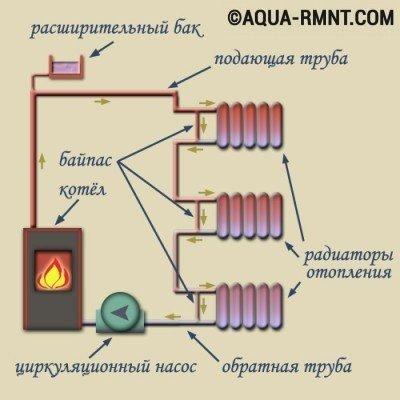 Из чего состоит однотрубная система отопления