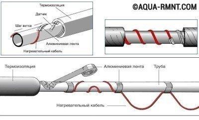 Саморегулирующийся греющий кабель прикрепляется к трубе алюминиевым скотчем