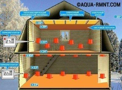 Отопление плэн: сравниваем с традиционной отопительной системой