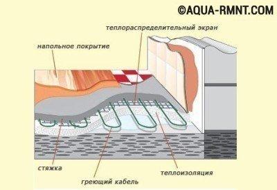 Теплоизоляция бетонного основания