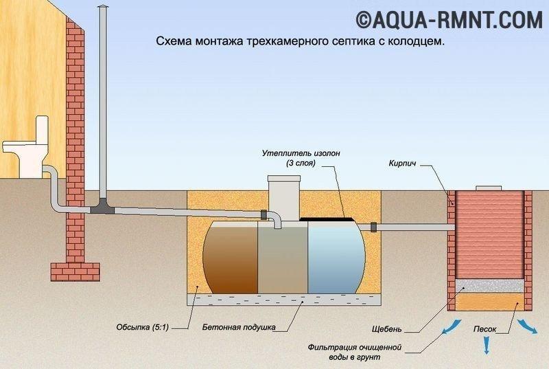 Схема монтажа септика тритон н