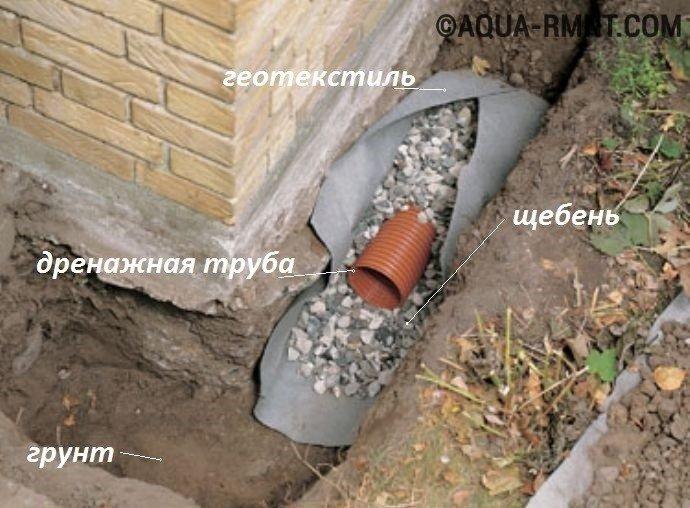 Дренажная труба вместе с