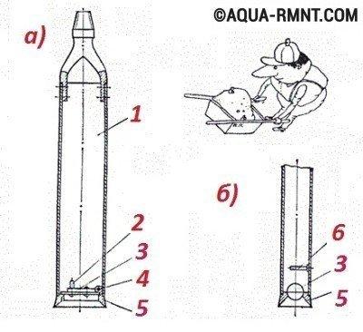 Желонки: а) с плоским клапаном; б) с шариковым клапаном